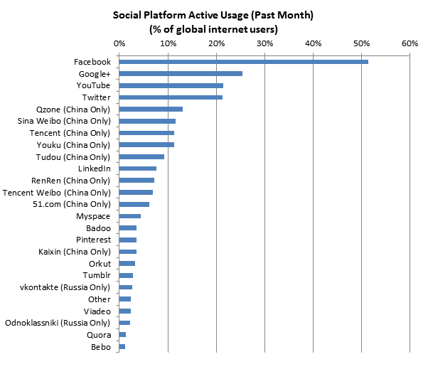 social_web_usage_dec_2012